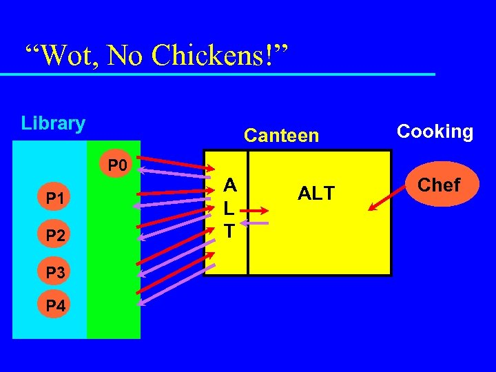"""""""Wot, No Chickens!"""" Library Canteen P 0 P 1 P 2 P 3 P"""