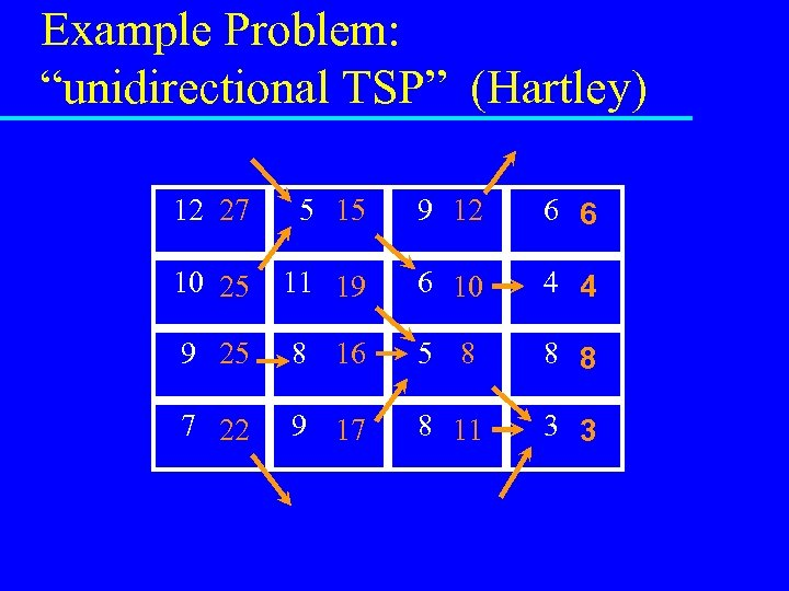 """Example Problem: """"unidirectional TSP"""" (Hartley) 12 27 5 15 9 12 6 6 10"""