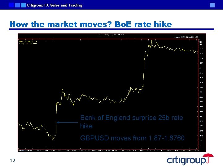 Citigroup FX Sales and Trading How the market moves? Bo. E rate hike Bank