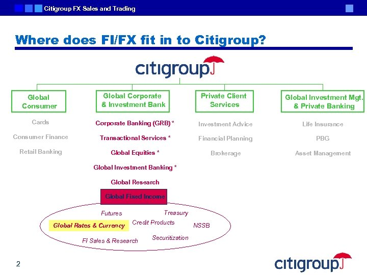 Citigroup FX Sales and Trading Where does FI/FX fit in to Citigroup? Global Consumer