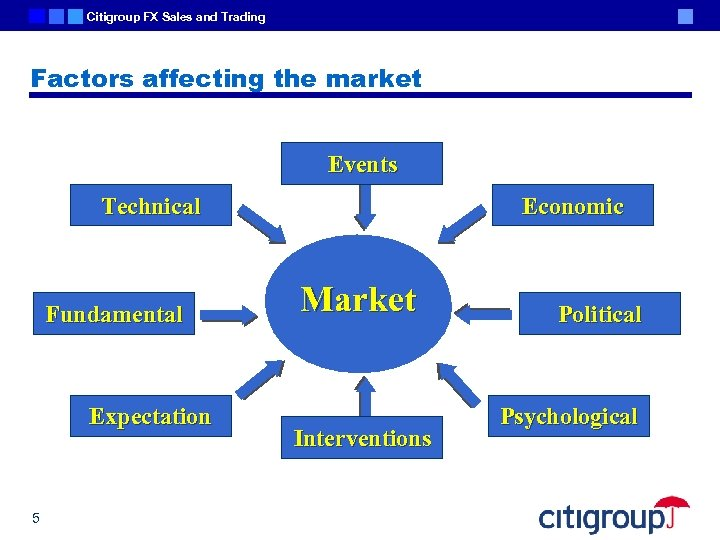 Citigroup FX Sales and Trading Factors affecting the market Events Technical Fundamental Expectation 5