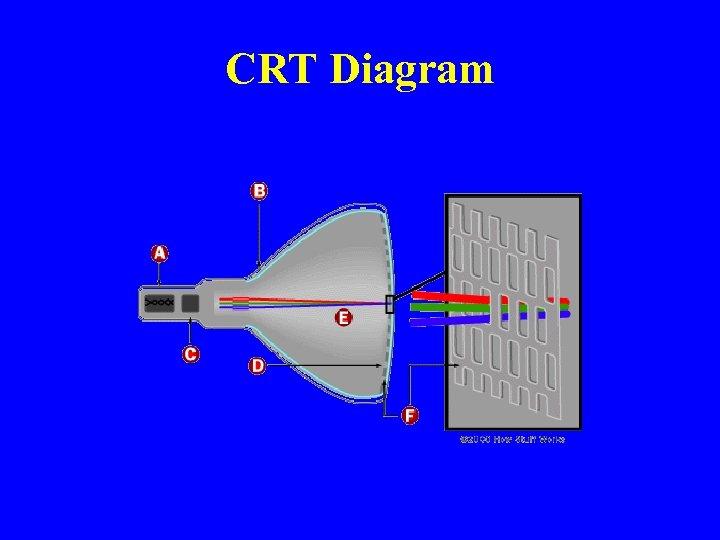 CRT Diagram