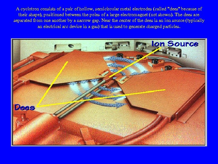A cyclotron consists of a pair of hollow, semicircular metal electrodes (called
