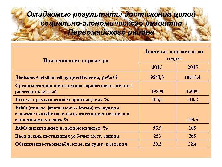 Ожидаемые результаты достижения целей социально-экономического развития Первомайского района Наименование параметра Значение параметра по годам