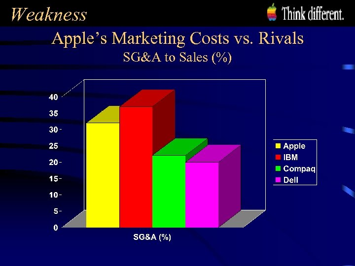 Weakness Apple's Marketing Costs vs. Rivals SG&A to Sales (%)