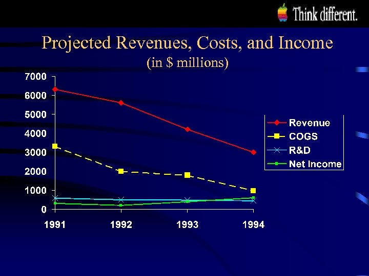 Projected Revenues, Costs, and Income (in $ millions)