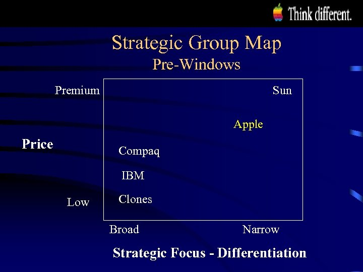 Strategic Group Map Pre-Windows Premium Sun Apple Price Compaq IBM Low Clones Broad Narrow