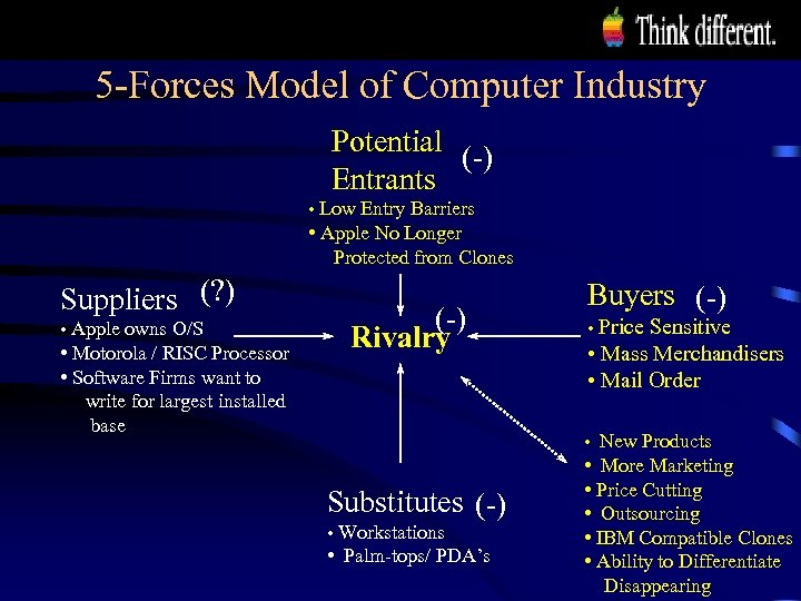 5 -Forces Model of Computer Industry Potential (-) Entrants • Low Entry Barriers •