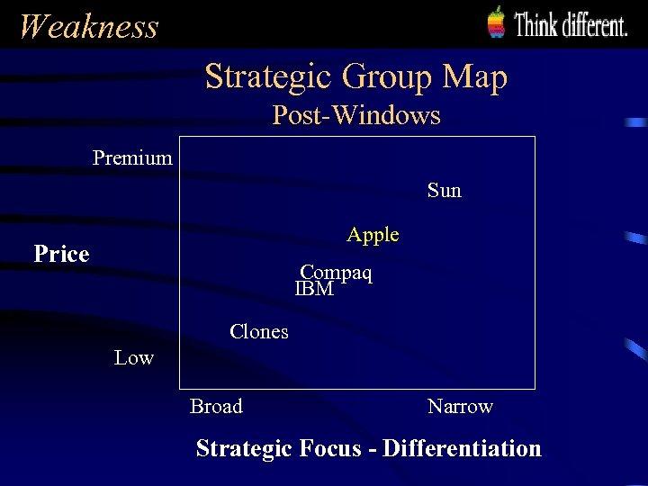 Weakness Strategic Group Map Post-Windows Premium Sun Apple Price Compaq IBM Clones Low Broad