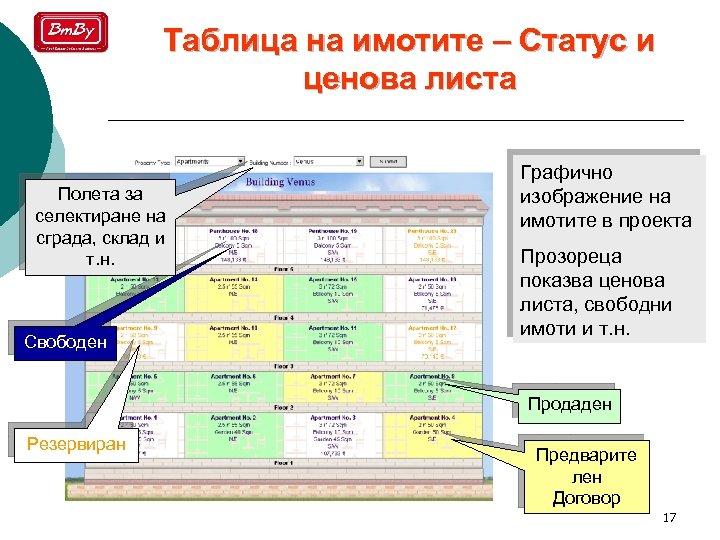 Таблица на имотите – Статус и ценова листа Полета за селектиране на сграда, склад