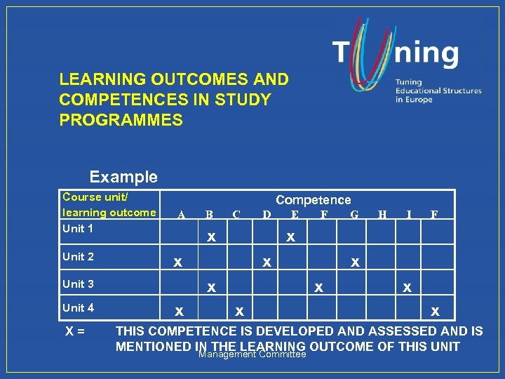 LEARNING OUTCOMES AND COMPETENCES IN STUDY PROGRAMMES Example Course unit/ learning outcome Unit 1