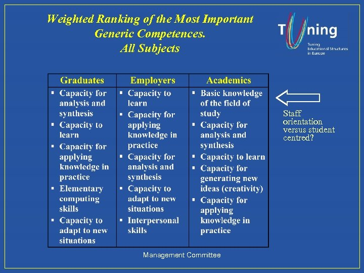 Weighted Ranking of the Most Important Generic Competences. All Subjects Staff orientation versus student