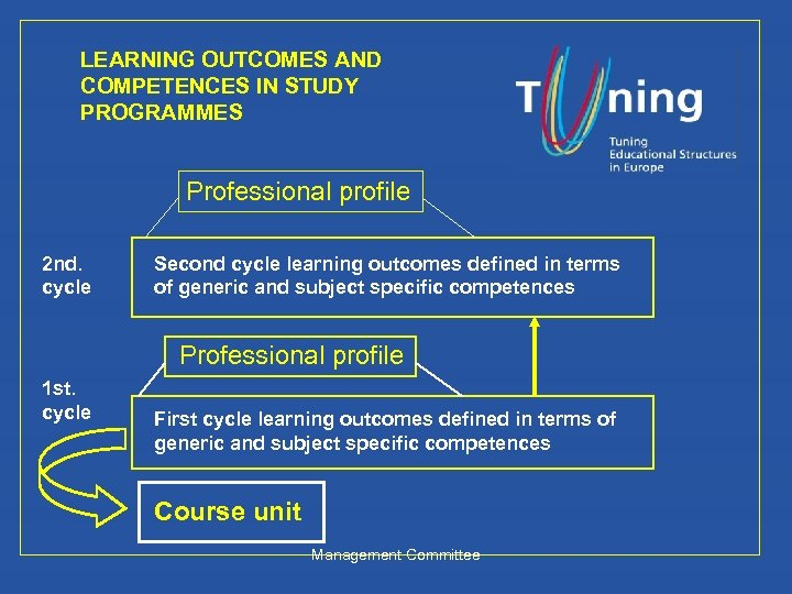 LEARNING OUTCOMES AND COMPETENCES IN STUDY PROGRAMMES Professional profile 2 nd. cycle Second cycle