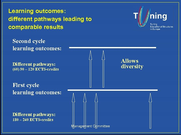 Learning outcomes: different pathways leading to comparable results Second cycle learning outcomes: Allows diversity