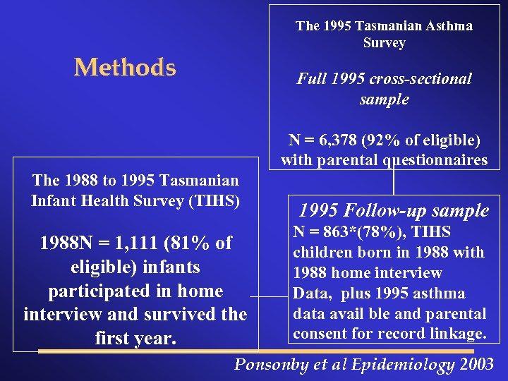 The 1995 Tasmanian Asthma Survey Methods Full 1995 cross-sectional sample N = 6, 378