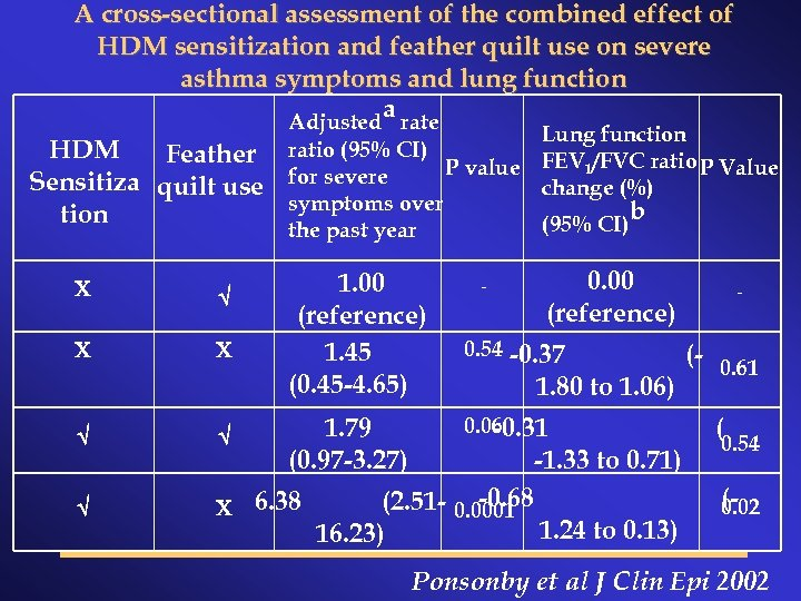 A cross-sectional assessment of the combined effect of HDM sensitization and feather quilt use