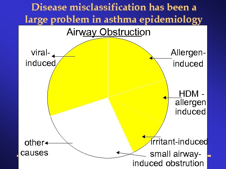 Disease misclassification has been a large problem in asthma epidemiology Airway Obstruction viralinduced Allergeninduced
