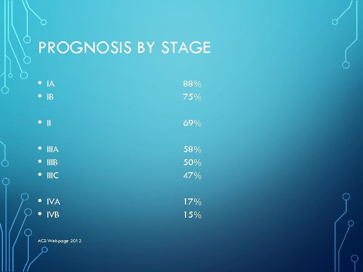 PROGNOSIS BY STAGE • • IA IB 88% 75% • II 69% • •