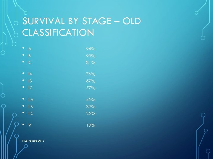 SURVIVAL BY STAGE – OLD CLASSIFICATION • • • IA IB IC 94% 90%