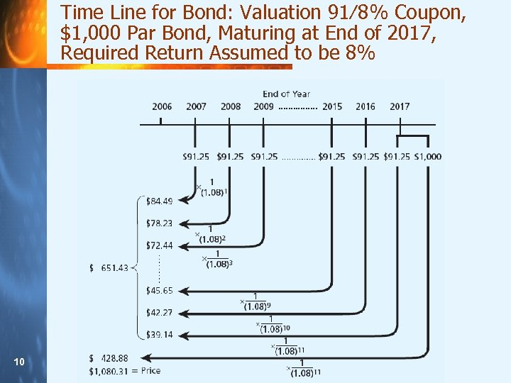 Time Line for Bond: Valuation 91⁄8% Coupon, $1, 000 Par Bond, Maturing at End