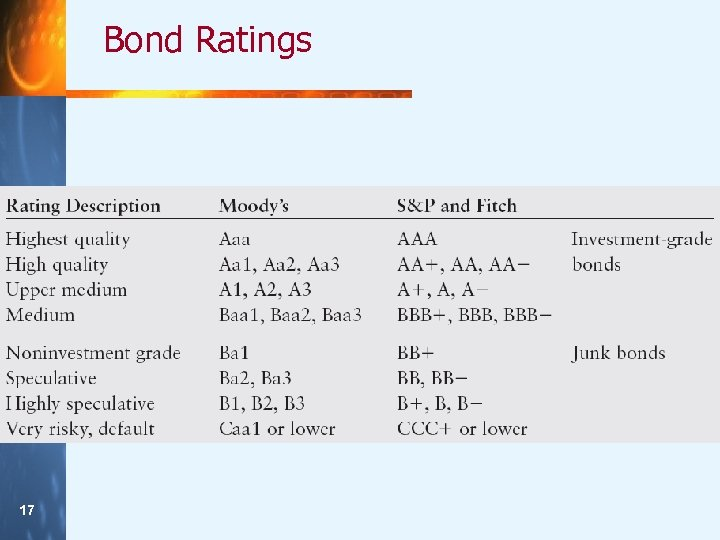 Bond Ratings 17 17