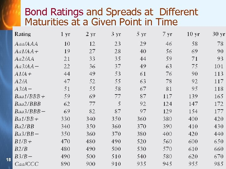 Bond Ratings and Spreads at Different Maturities at a Given Point in Time 18