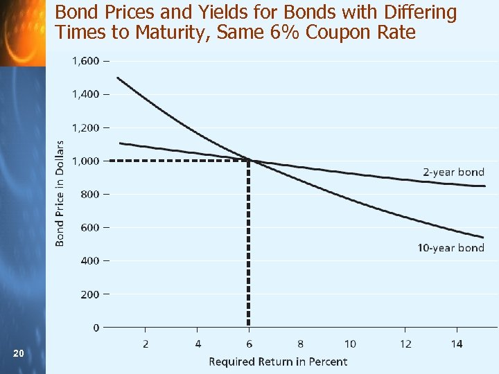 Bond Prices and Yields for Bonds with Differing Times to Maturity, Same 6% Coupon