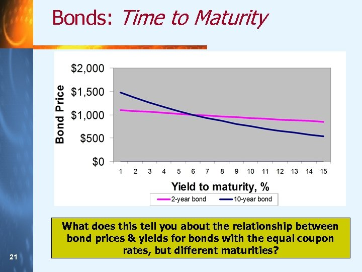Bonds: Time to Maturity 21 21 What does this tell you about the relationship