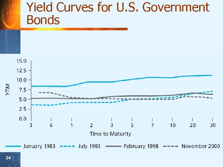 Yield Curves for U. S. Government Bonds 24 24