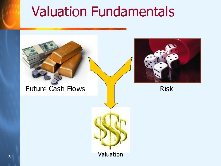 Valuation Fundamentals Future Cash Flows 33 Risk Valuation