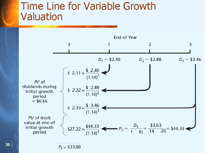 Time Line for Variable Growth Valuation 39 39