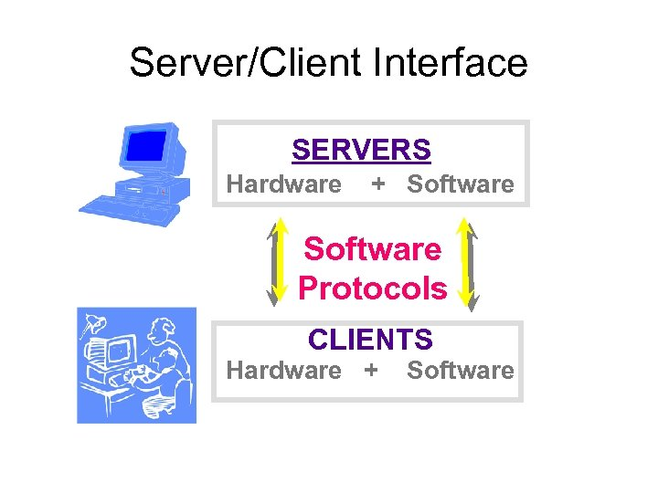 Server/Client Interface SERVERS Hardware + Software Protocols CLIENTS Hardware + Software