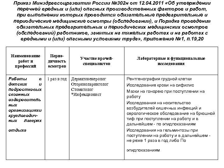Приказ Минздравсоцразвития России № 302 н от 12. 04. 2011 «Об утверждении перечней вредных