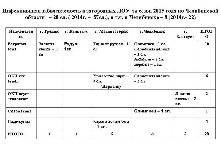 Инфекционная заболеваемость в загородных ЛОУ за сезон 2015 года по Челябинской области – 20