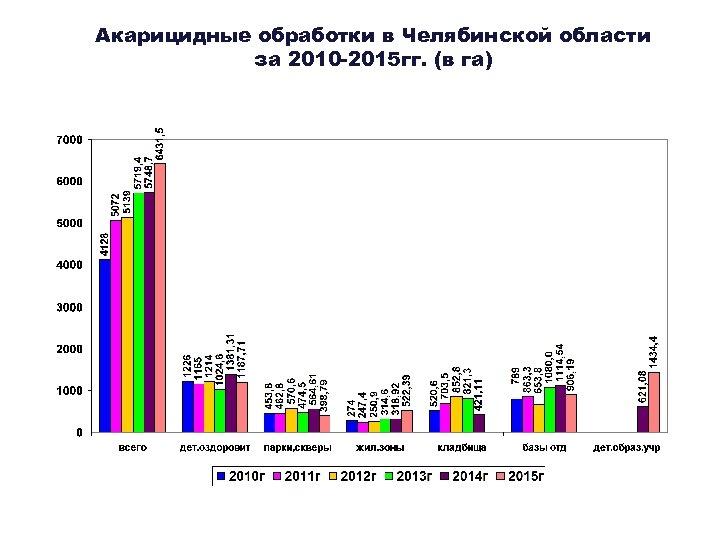 Акарицидные обработки в Челябинской области за 2010 -2015 гг. (в га)