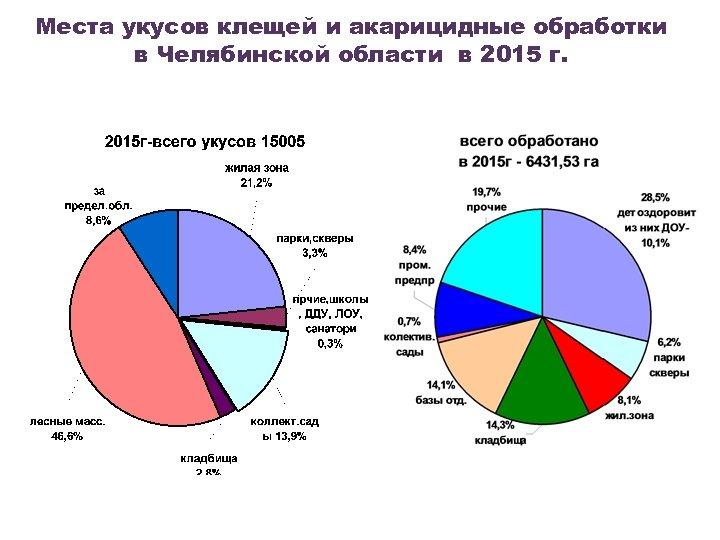 Места укусов клещей и акарицидные обработки в Челябинской области в 2015 г.