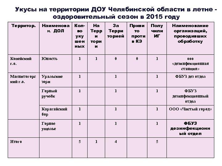 Укусы на территории ДОУ Челябинской области в летне оздоровительный сезон в 2015 году Территор.