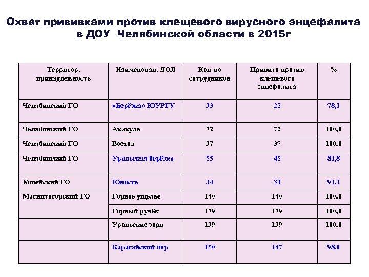 Охват прививками против клещевого вирусного энцефалита в ДОУ Челябинской области в 2015 г Территор.