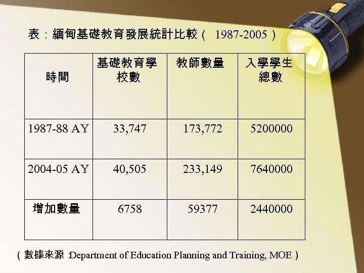 表:緬甸基礎教育發展統計比較( 1987 -2005) 時間 基礎教育學 校數 教師數量 入學學生 總數 1987 -88 AY 33, 747