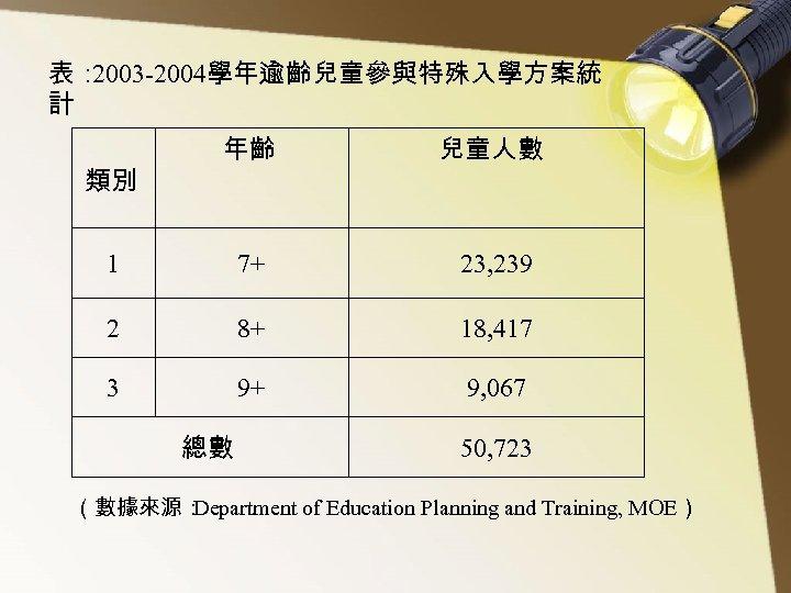 表: 2003 -2004學年逾齡兒童參與特殊入學方案統 計 年齡 兒童人數 1 7+ 23, 239 2 8+ 18, 417