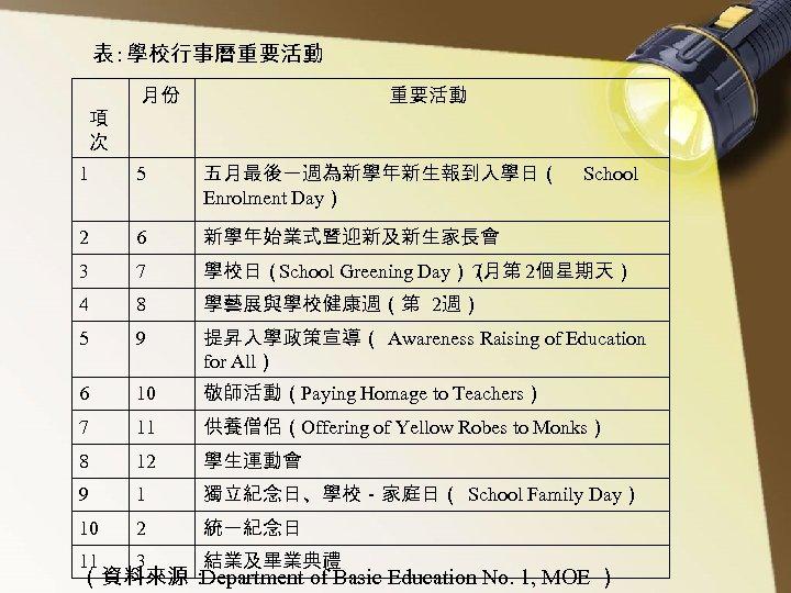 表 : 學校行事曆重要活動 項 次 月份 重要活動 1 5 五月最後一週為新學年新生報到入學日( Enrolment Day) 2 6