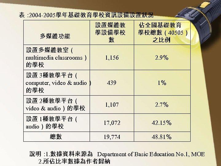 表: 2004 -2005學年基礎教育學校資訊設備設置狀況 設置媒體教 學設備學校 數 佔全國基礎教育 學校總數(40505) 之比例 1, 156 2. 9% 439