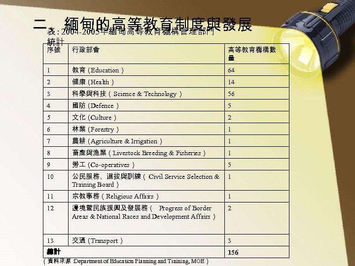 二、緬甸的高等教育制度與發展 表 : 2004 -2005年緬甸高等教育機構管理部門 統計 序號 行政部會 高等教育機構數 量 1 教育( Education) 64