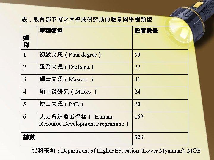 表:教育部下轄之大學或研究所的數量與學程類型 設置數量 1 初級文憑(First degree) 50 2 畢業文憑(Diploma) 22 3 碩士文憑(Masters ) 41 4