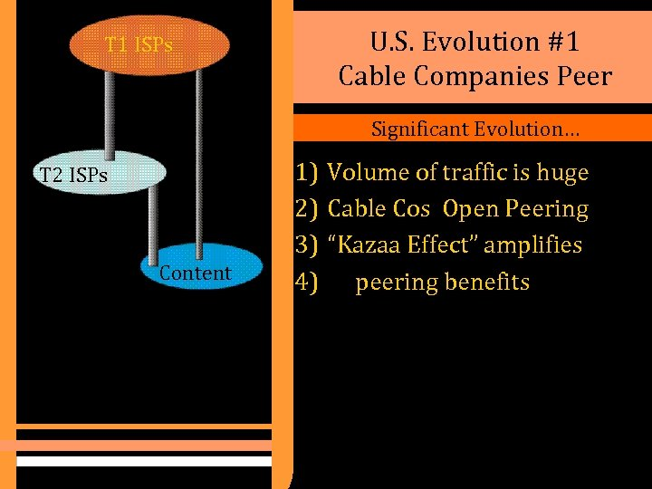 T 1 ISPs U. S. Evolution #1 Cable Companies Peer Significant Evolution… T 2