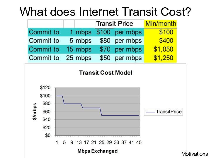 What does Internet Transit Cost? Motivations