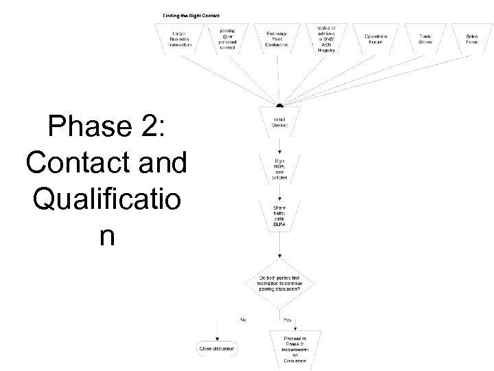 Phase 2: Contact and Qualificatio n