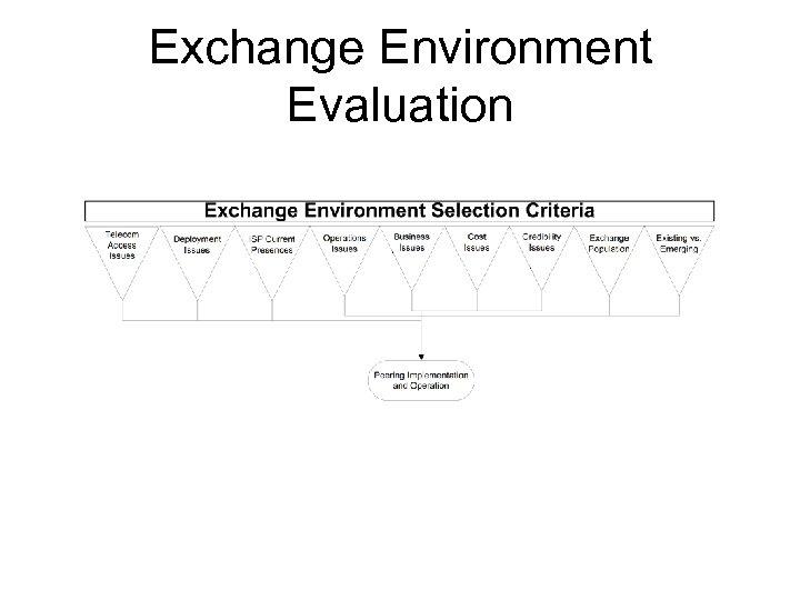 Exchange Environment Evaluation