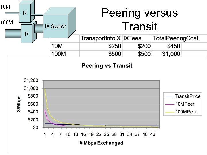 10 M R 100 M IX Switch R Peering versus Transit