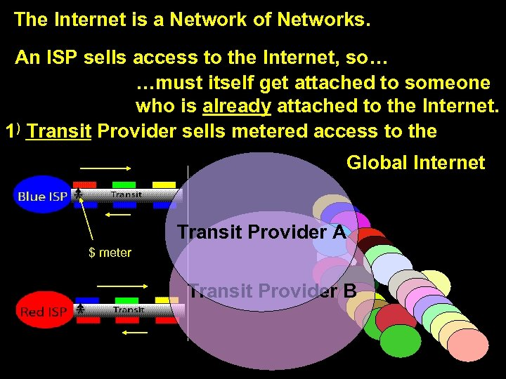 The Internet is a Network of Networks. Def: Transit An ISP sells access to